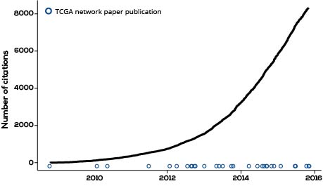 TCGA Network Publications and Citations
