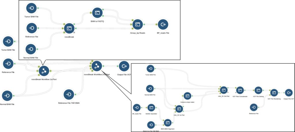 The complete novoBreak analysis workflow