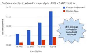Reducing bioinformatic analysis costs with AWS Spot